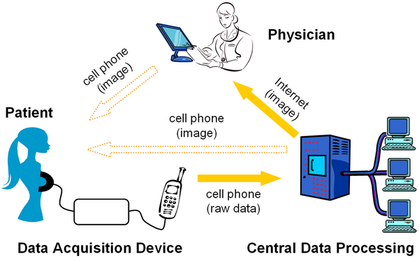Cell Phone and Medical Image Scanner