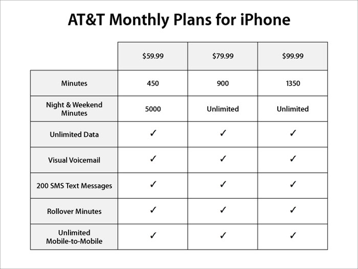 att iphone plans at amp t amp apple announce iphone service plans cell phone digest 10189
